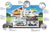 inteligentny dom - analiza
